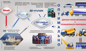 Моторные масла HYUNDAI XTeer: происхождение, поставки в РФ и ассортимент