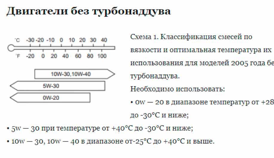 таблица для Субару без турбонаддува