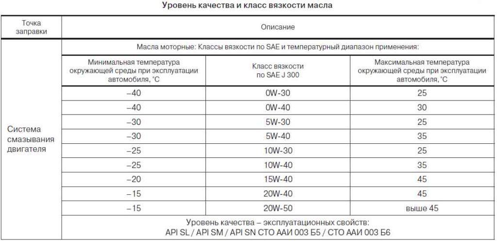 таблица вязкости