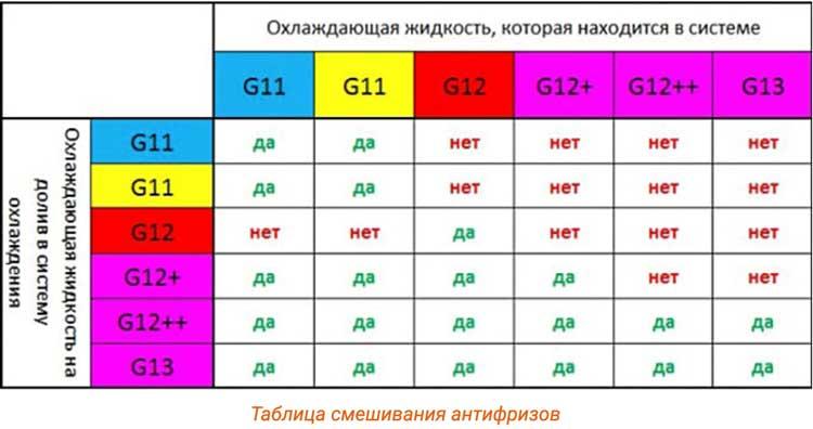 таблица смешивания антфриза